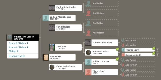 London family tree genealogical chart.JPG