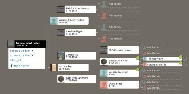 London family tree genealogical chart.JPG